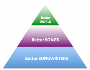 Pyramid: Songwriters --> Words & Music --> Songs --> World